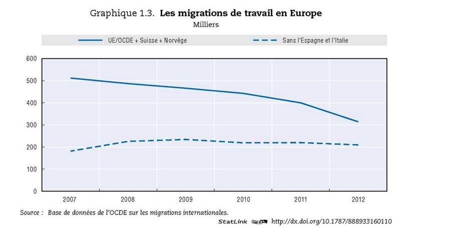 Le mythe de l'invasion de travail prouvé par l'OCDE