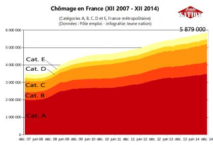 2014 : pires chiffres du chômage de l'histoire (6 211 700 chômeurs officiels) en France