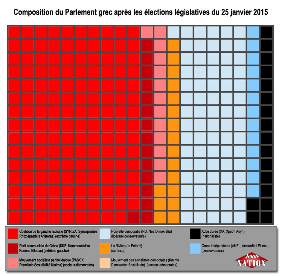 composition parlement après élections législatives grecques 2015-