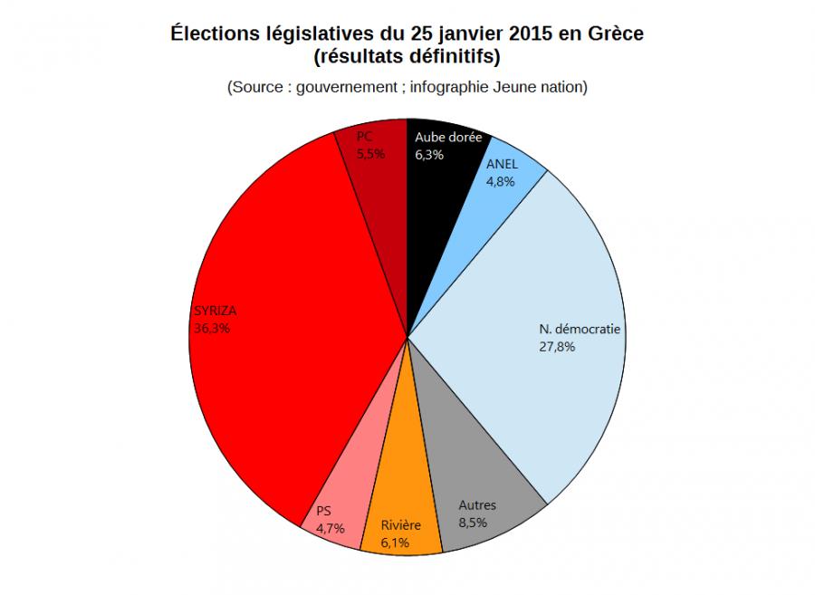 Grèce : l'Aube dorée, 3e parti de Grèce face l'écrasante victoire sans majorité de SYRIZA