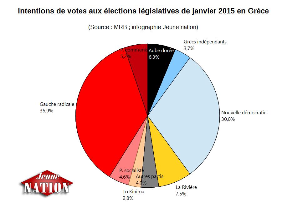 sondage grece 20150123--