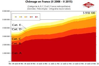 5918100 chômeurs en France: +19,2% depuis juin 2012