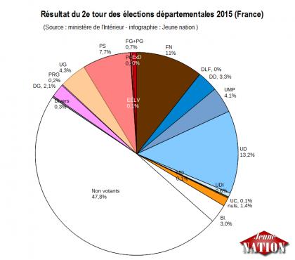 Abstentionnistes majoritaires, gauche balayée, France divisée: 2e tour sans surprise