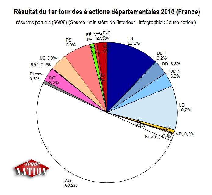 Résultat du premier tour des élections départementales, avec prise en compte de l'abstention.