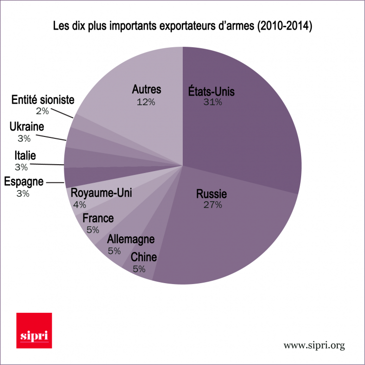 exportateurs d'armes sipri-jn-traduction