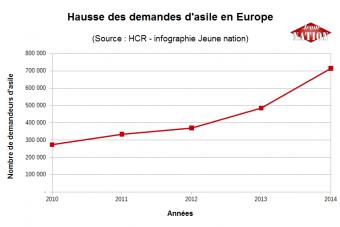 Explosion des demandes d'asile en Europe en 2014: +45% en un an