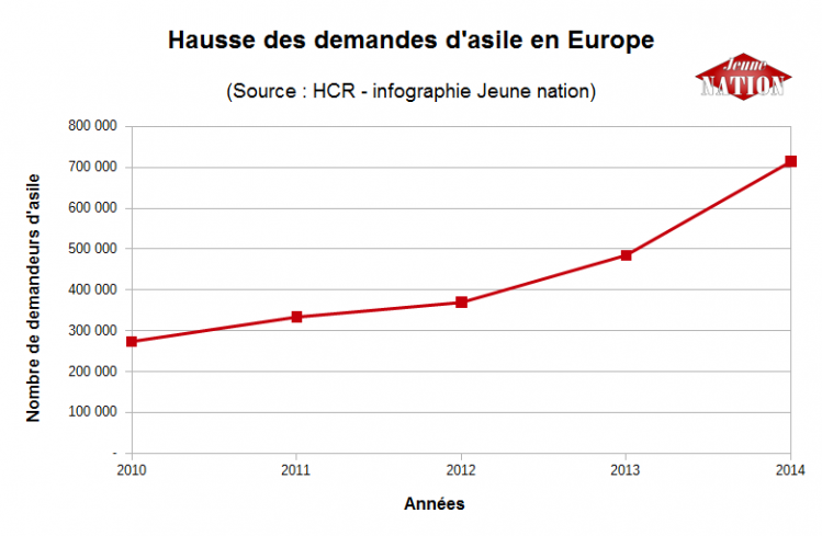 hausse demande asile europe 2010-2014-