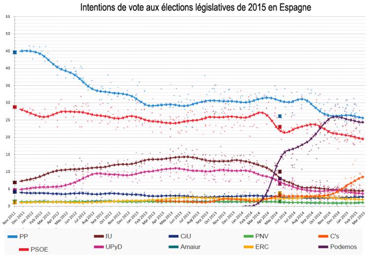 intentions de vote espagne 2015