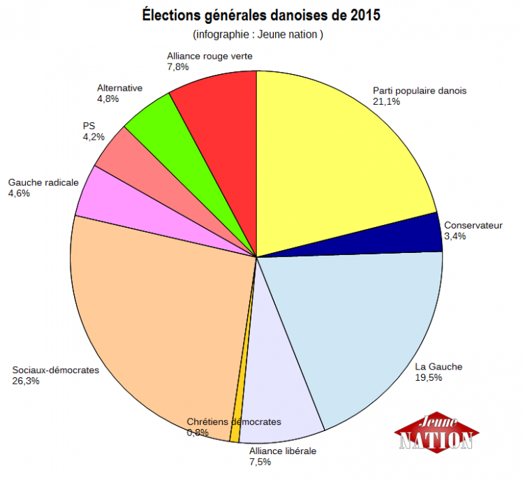 elections danemark 2015-