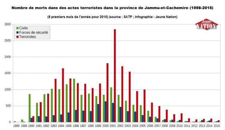 Nombre de morts dans des actes terroristes dans la province de Jammu-et-Cachemire (1998-2015)--