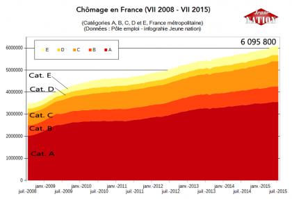 Nouvelle augmentation et nouveau record historique du chômage en France: 6095800 personnes sans emploi