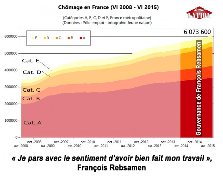 chomage-VI-2015 rebsamen-