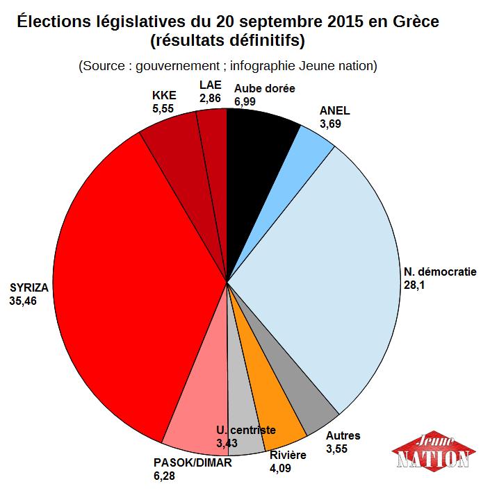 élections législatives grèce 2015-2