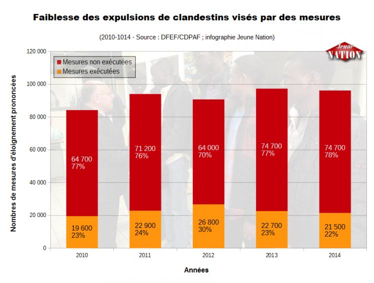 mesures d'expulsion 2010-2014