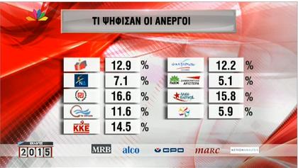 L'Aube dorée, principal parti pour lequel vote les chômeurs, principales victimes de la crise.