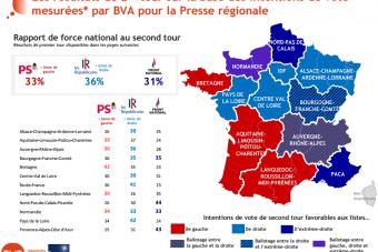 Avant les présidentielles, le FN annoncé comme sortant grand vainqueur des régionales