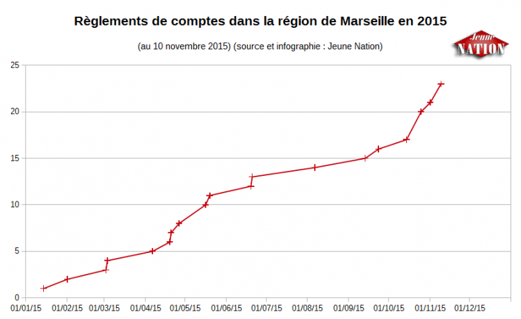 Règlements de comptes dans la région de Marseille en 2015