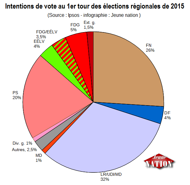 intentions vote régionales 2015-ipsos-