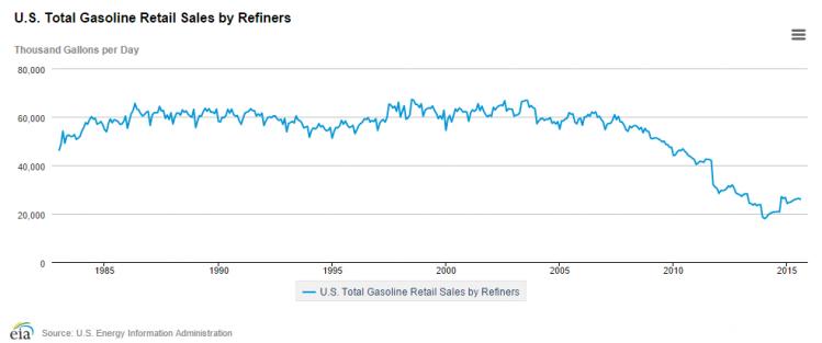 [us total gasoline retail sales by refiners 1983-2015. Graphique et tableau mensuel: http://www.eia.gov/dnav/pet/hist/LeafHandler.ashx?n=PET&s=A103600001&f=M]