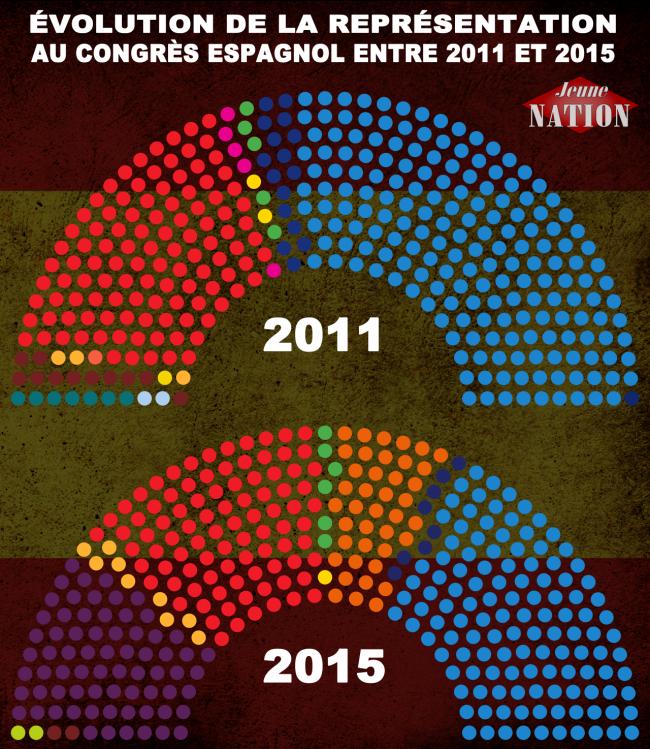 évolution représentation congrès espagnol 2011 2015