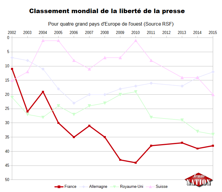 classement liberté de la presse - RSF france 2002 2015