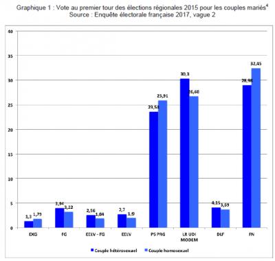 Vote-au-premier-tour-des-régionales-pour-les-couples-mariés-selon-lorientation-sexuelle-Crédits-CEVIPOF-tous-droits-réservés