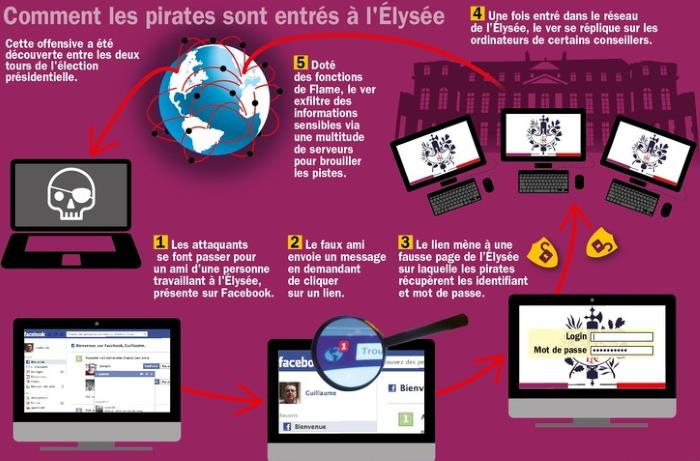 France_piratage_informatique_Elysee_1