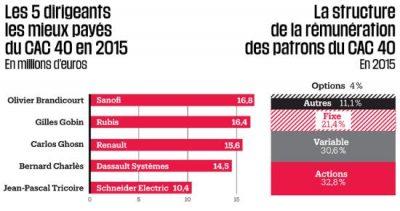 remuneration-des-oligarchies-capitalistes-en-2015-le-veau-dor-est-toujours-debout-3