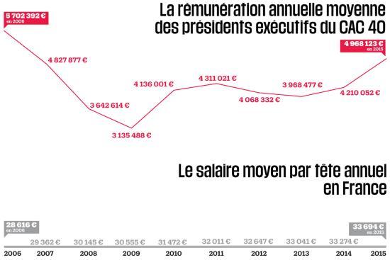 remuneration-des-oligarchies-capitalistes-en-2015-le-veau-dor-est-toujours-debout-4
