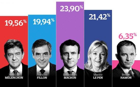 Premier tour des élections présidentielles, le clan des banksters exulte, Le Pen terrassée par le virus Shoatique !