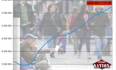 5 747 300 chômeurs en France +16% depuis l'arrivée de François Hollande